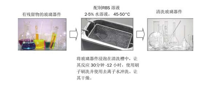 RBS11.jpg RBS清洗液及中和劑 清洗液、中和液 第7張